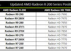 Radeon Rx 2xx