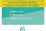 RATP 4G couverture