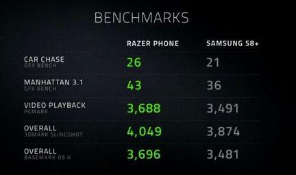Razer Phone Bench