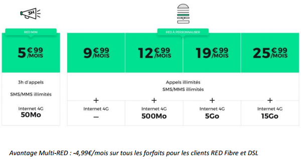 RED-by-SFR-nouveaux-forfaits