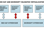 Red-Hat_Microsoft_Virtualisation