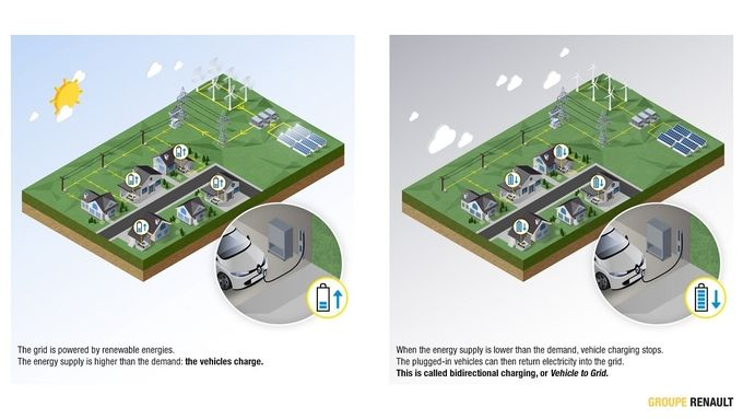 Renault Charge bidirectionnelle principe