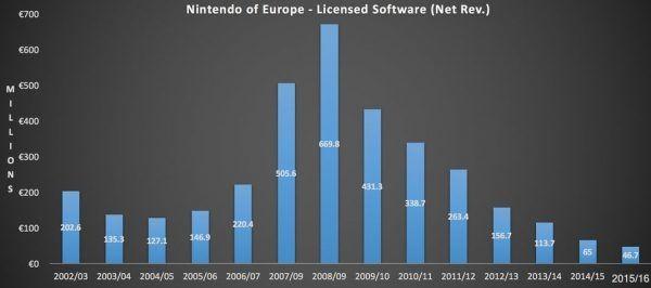 Revenus jeux vidéo éditeurs tiers plateformes Nintendo