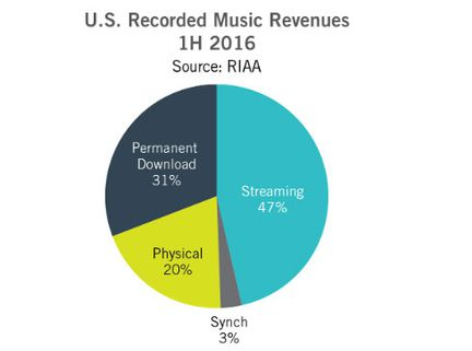 RIAA streaming