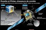 Rosetta Philae comète