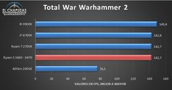 Ryzen 5 total war