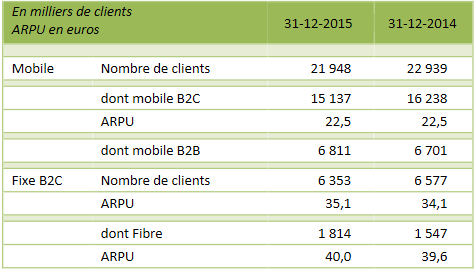 sfr-numericable-nombre-clients-2015