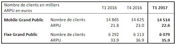 SFR-T1-2017-nombre-clients-grand-public