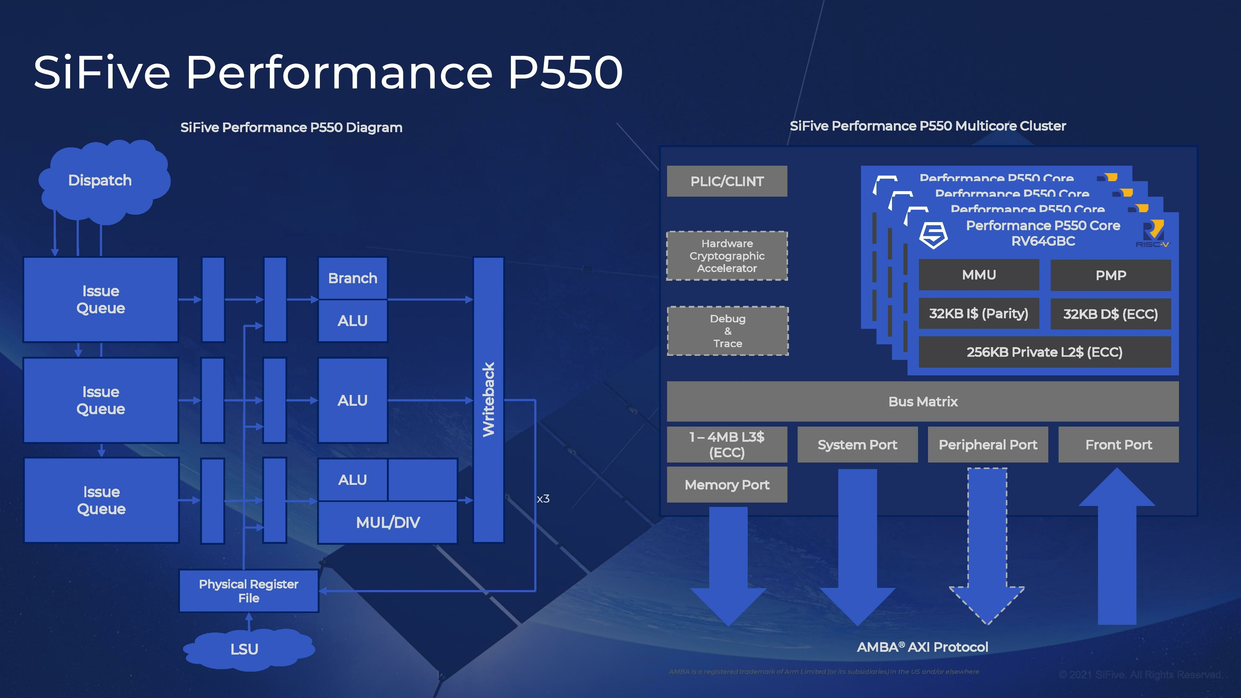 SiFive P550 RISC V