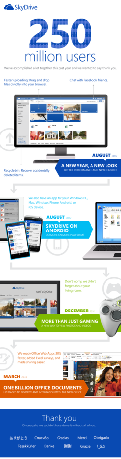 SkyDrive-250-millions