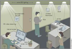 Smart Lighting 01