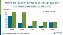 Smartphone Inde