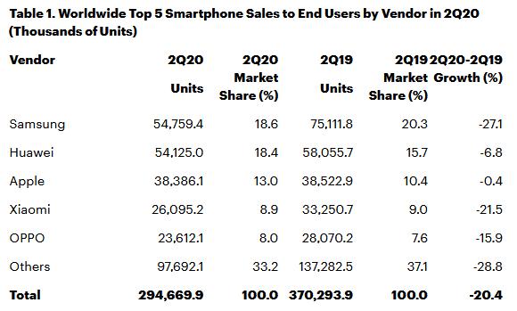 smartphones-marche-t2-2020-gartner