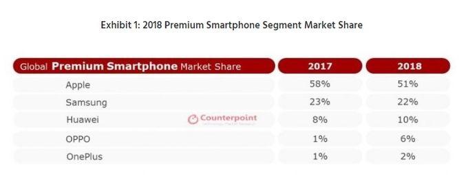 Smartphones premium 2018 Counterpoint Research