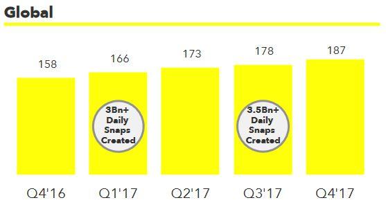 snapchat-evolution-nombre-utilisateurs-actifs-par-jour