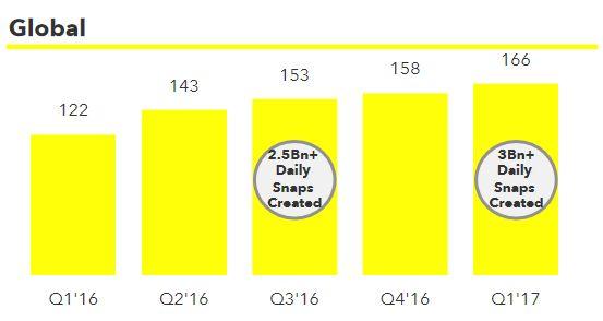 Snapchat-evolution-nombre-utilisateurs
