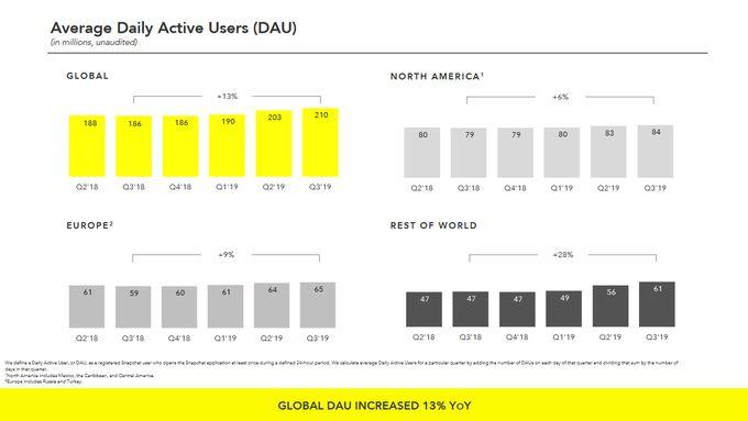 snapchat-t3-2019-nombre-utilisateurs-actifs-jour