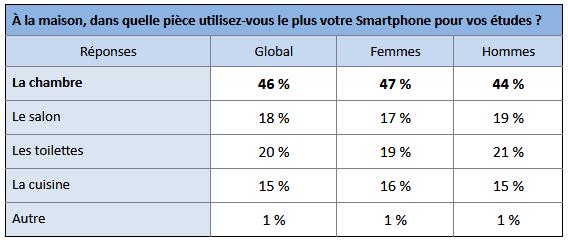 sondage-kartable-smartphone-etudiant