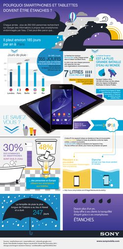 Sony Mobile - infographie waterproof