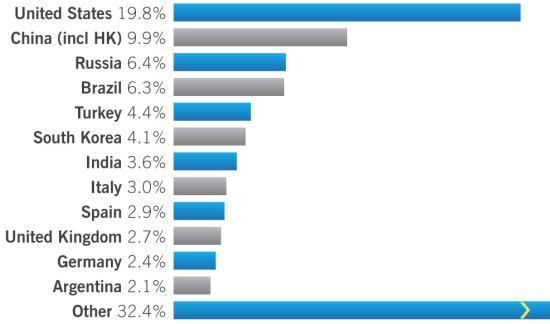 Sophos_spam_classement_pays_oct-dec_2008