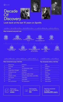 Spotify 10 ans