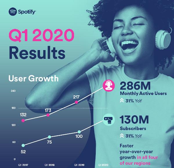 spotify-t1-2020
