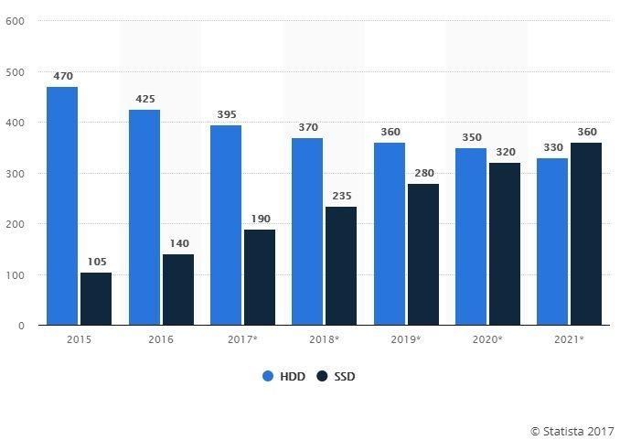 SSD HDD Statista