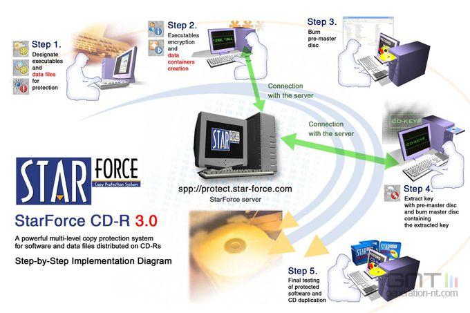 StarForce_schema