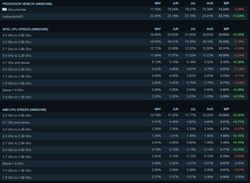 Stats Steam Septembre