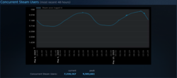 Steam record mai 2015