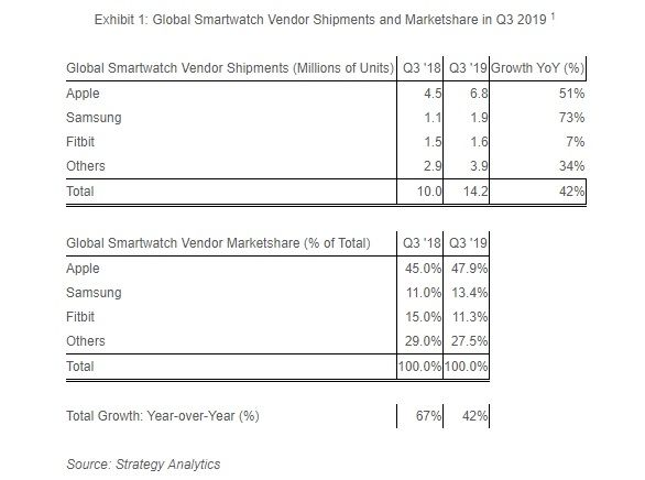 Strategy Analytics montres connectees Q3 2019