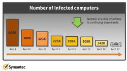 Symantec-infections-flashback