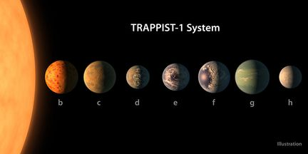 Système Trappist-1
