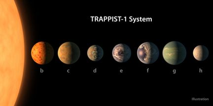 Systeme-Trappist-1