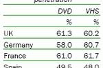 taux pénétration DVD 2004