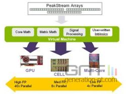 Technologie peakstream small