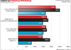 Tegra K1 Lenovo 3DMark
