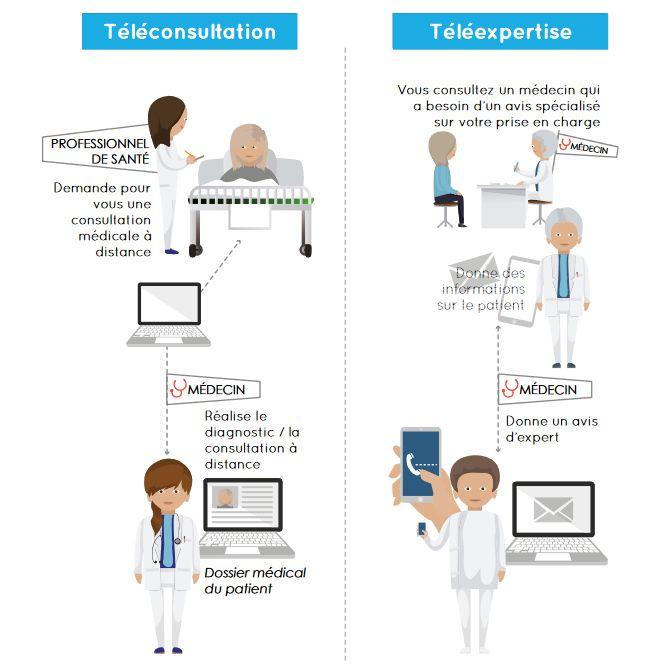 teleconsultation-teleexpertise