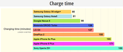 Temps recharge iPhone 6S Plus