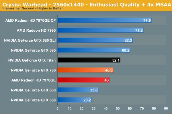 Test GeForce GTX 780 2