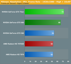 Test GeForce GTX Titan 3