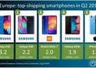 Top smartphones Europe Q2 2019