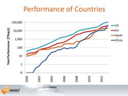 TOP500-supercalculateurs-performance-pays