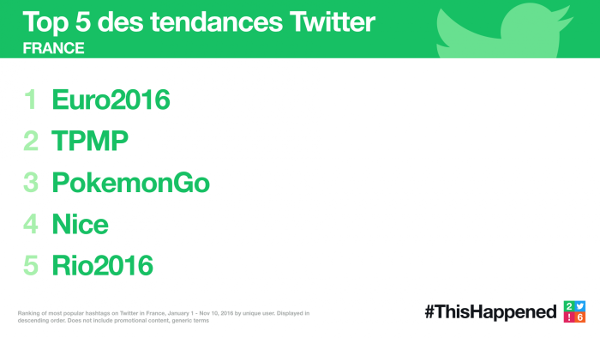 Twitter-2016-Top-Tendances-France
