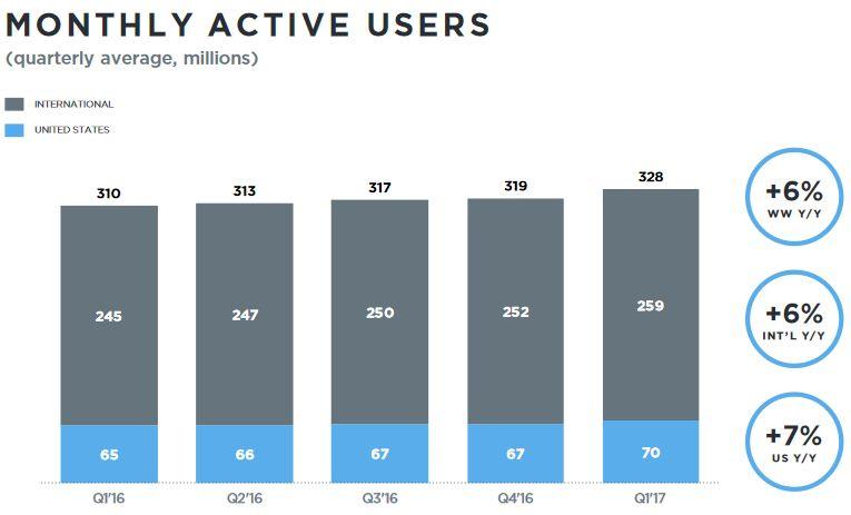 Twitter-nombre-utilisateurs-actifs-par-mois