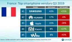 Vente smartphones France Q3 2019