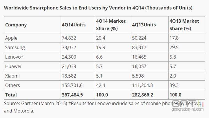 Ventes smartphones Q4 2014 gartner