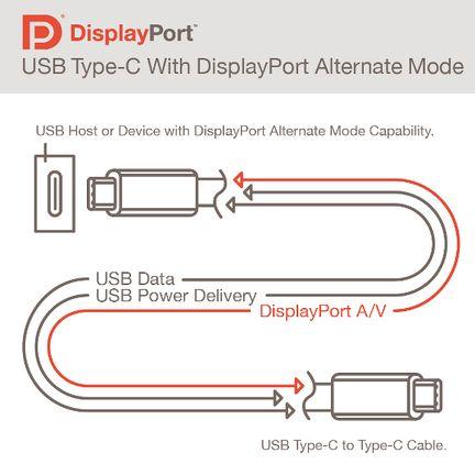 vesa-displayport-alt-mode-usb-type-c