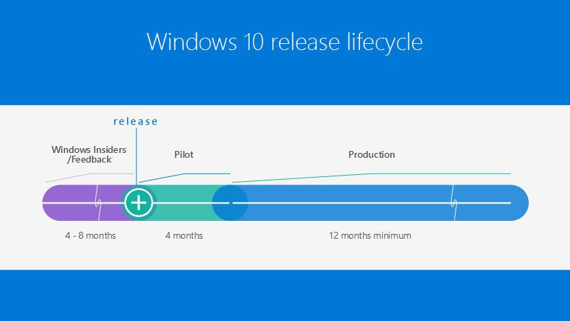 W10-release-lifecycle