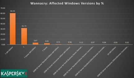 Wannacry windows 7